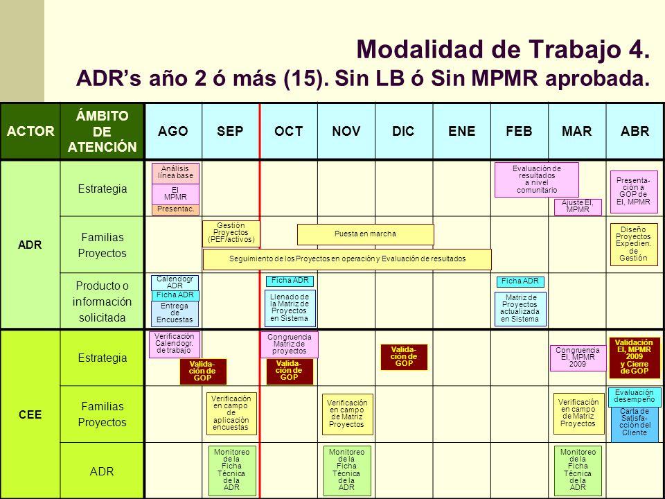 Modalidad de Trabajo 5.ADRs año 3 ó más (12). Con MPMR aprobada Plan Negocios.