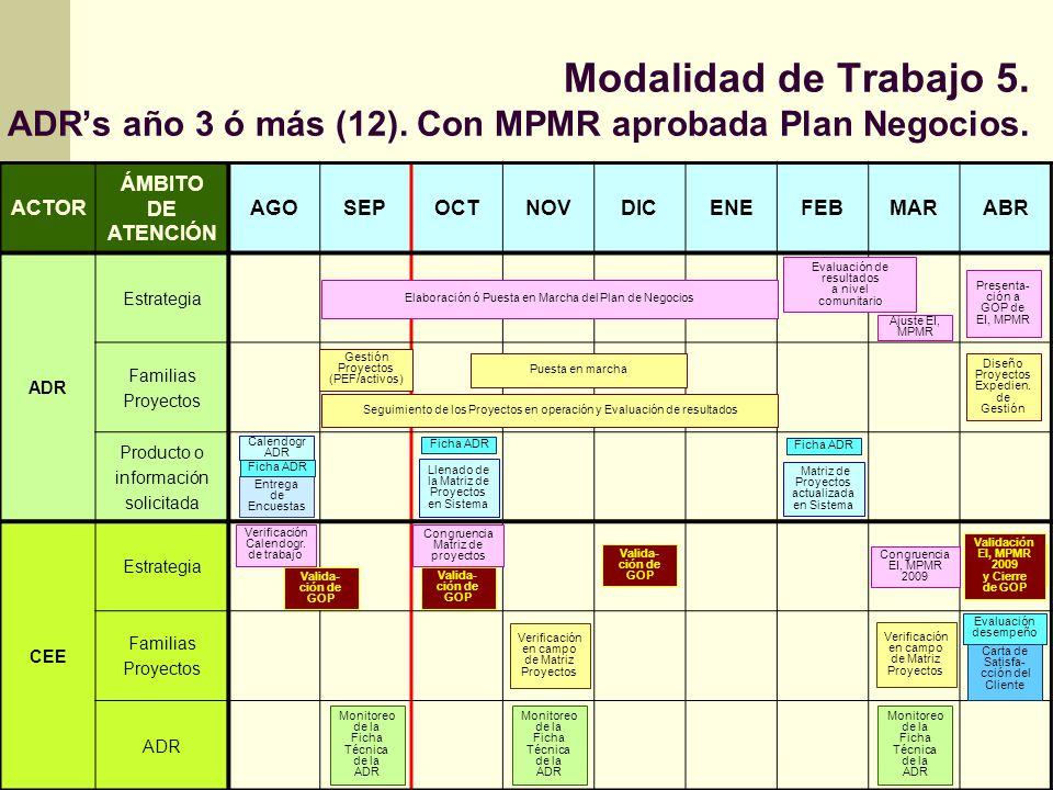 Modalidad de Trabajo 5. ADRs año 3 ó más (12). Con MPMR aprobada Plan Negocios. ACTOR ÁMBITO DE ATENCIÓN AGOSEPOCTNOVDICENEFEBMARABR ADR Estrategia Fa