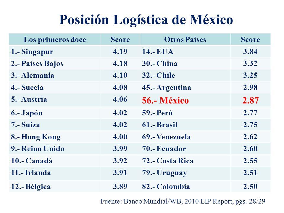 Posición Logística de México Los primeros doceScoreOtros PaísesScore 1.- Singapur4.1914.- EUA3.84 2.- Países Bajos4.1830.- China3.32 3.- Alemania4.103