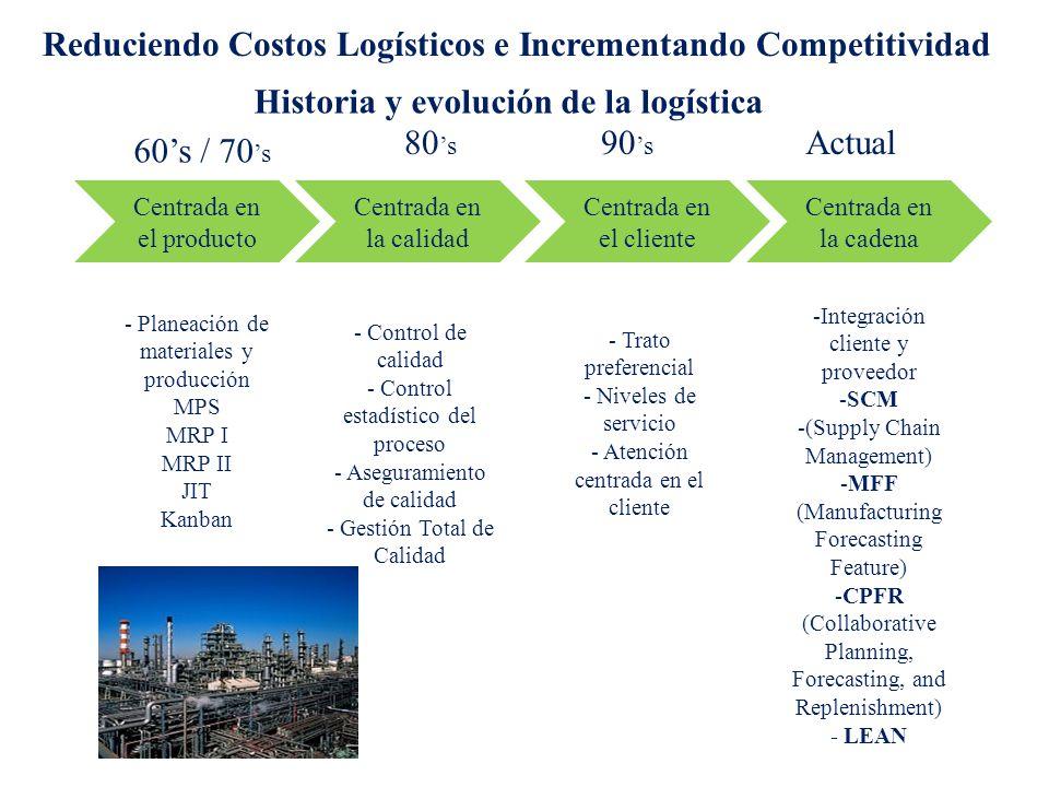 Historia y evolución de la logística Centrada en el producto Centrada en la calidad Centrada en el cliente Centrada en la cadena 60s / 70 s 80 s 90 s Actual - Planeación de materiales y producción MPS MRP I MRP II JIT Kanban - Control de calidad - Control estadístico del proceso - Aseguramiento de calidad - Gestión Total de Calidad - Trato preferencial - Niveles de servicio - Atención centrada en el cliente -Integración cliente y proveedor -SCM -(Supply Chain Management) -MFF (Manufacturing Forecasting Feature) -CPFR (Collaborative Planning, Forecasting, and Replenishment) - LEAN Reduciendo Costos Logísticos e Incrementando Competitividad