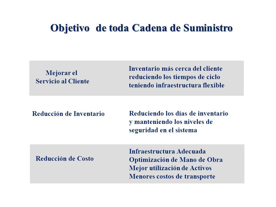 Objetivo de toda Cadena de Suministro Reduciendo los días de inventario y manteniendo los niveles de seguridad en el sistema Reducción de Inventario M