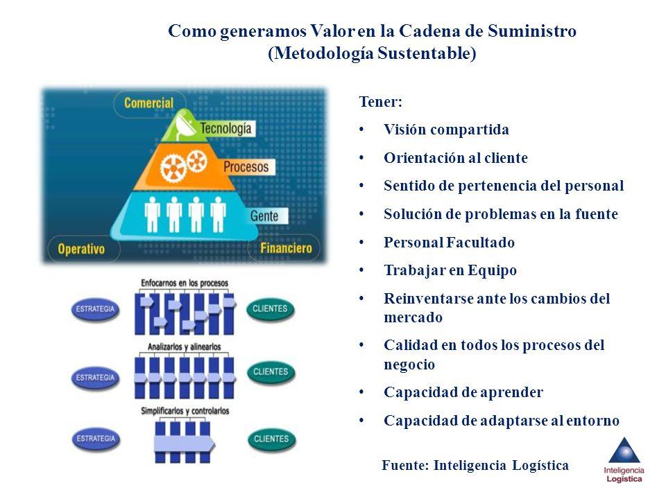 Como generamos Valor en la Cadena de Suministro (Metodología Sustentable) Tener: Visión compartida Orientación al cliente Sentido de pertenencia del p