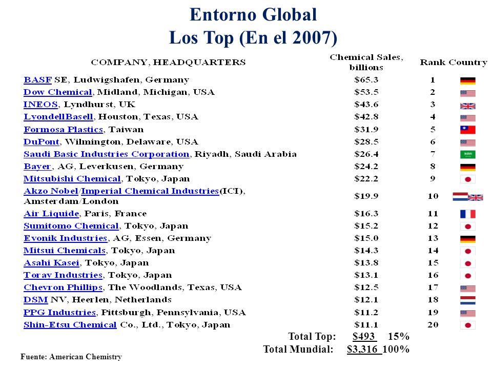 Entorno Global Los Top (En el 2007) Total Top: $493 15% Total Mundial: $3,316 100% Fuente: American Chemistry