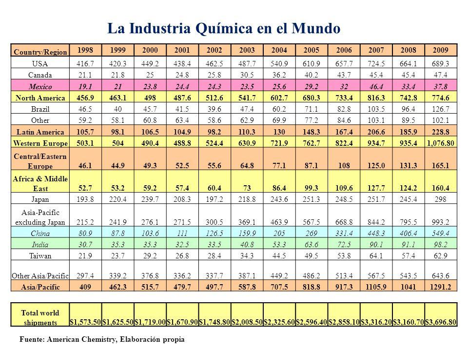 La Industria Química en el Mundo Country/Region 199819992000200120022003200420052006200720082009 USA416.7420.3449.2438.4462.5487.7540.9610.9657.7724.5664.1689.3 Canada21.121.82524.825.830.536.240.243.745.4 47.4 Mexico19.12123.824.424.323.525.629.23246.433.437.8 North America456.9463.1498487.6512.6541.7602.7680.3733.4816.3742.8774.6 Brazil46.54045.741.539.647.460.271.182.8103.596.4126.7 Other59.258.160.863.458.662.969.977.284.6103.189.5102.1 Latin America105.798.1106.5104.998.2110.3130148.3167.4206.6185.9228.8 Western Europe503.1504490.4488.8524.4630.9721.9762.7822.4934.7935.41,076.80 Central/Eastern Europe46.144.949.352.555.664.877.187.1108125.0131.3165.1 Africa & Middle East52.753.259.257.460.47386.499.3109.6127.7124.2160.4 Japan193.8220.4239.7208.3197.2218.8243.6251.3248.5251.7245.4298 Asia-Pacific excluding Japan215.2241.9276.1271.5300.5369.1463.9567.5668.8844.2795.5993.2 China80.987.8103.6111126.5159.9205269331.4448.3406.4549.4 India30.735.3 32.533.540.853.363.672.590.191.198.2 Taiwan21.923.729.226.828.434.344.549.553.864.157.462.9 Other Asia/Pacific297.4339.2376.8336.2337.7387.1449.2486.2513.4567.5543.5643.6 Asia/Pacific409462.3515.7479.7497.7587.8707.5818.8917.31105.910411291.2 Total world shipments$1,573.50$1,625.50$1,719.00$1,670.90$1,748.80$2,008.50$2,325.60$2,596.40$2,858.10$3,316.20$3,160.70$3,696.80 Fuente: American Chemistry, Elaboración propia
