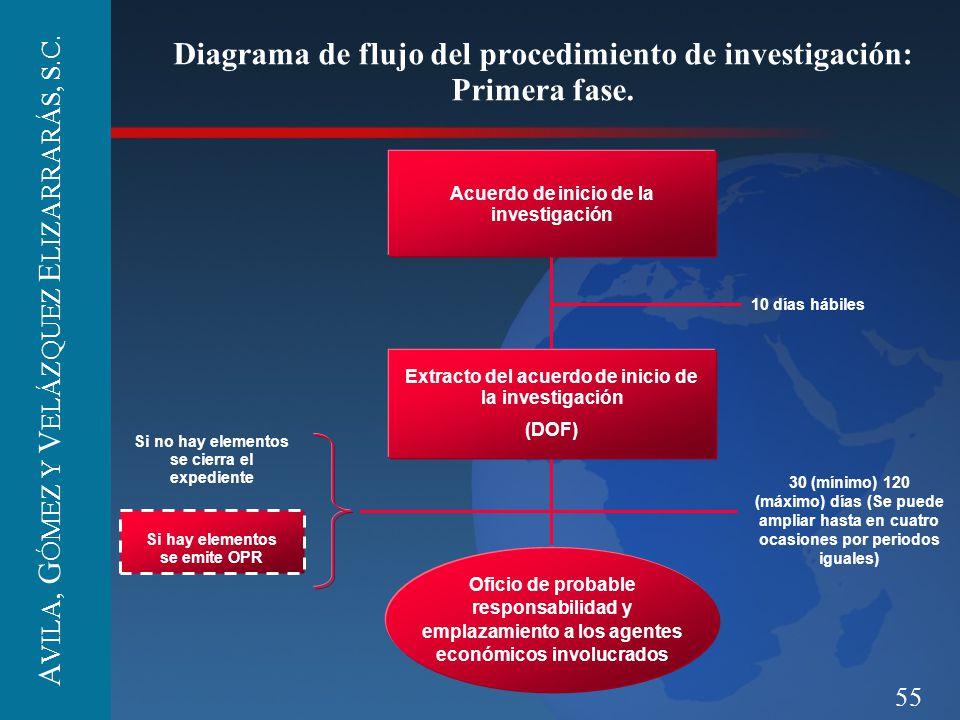 55 Diagrama de flujo del procedimiento de investigación: Primera fase. 10 días hábiles 30 (mínimo) 120 (máximo) días (Se puede ampliar hasta en cuatro