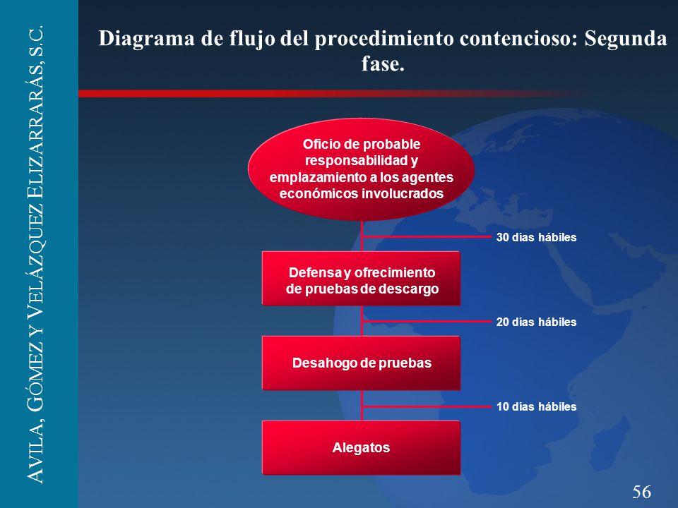 56 Diagrama de flujo del procedimiento contencioso: Segunda fase. Defensa y ofrecimiento de pruebas de descargo Desahogo de pruebas Alegatos 30 días h