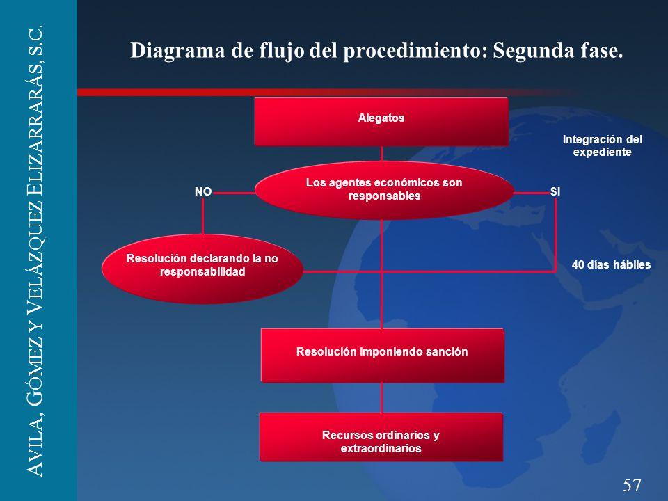 57 Diagrama de flujo del procedimiento: Segunda fase. Integración del expediente NO 40 días hábiles Alegatos Los agentes económicos son responsables R