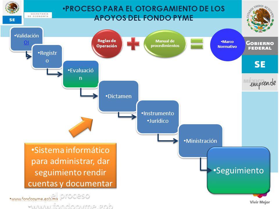 Reglas de Operación Manual de procedimientos Validación OI Validación OI Validación OI Validación OI Registr o Registr o Registr o Registr o Evaluació