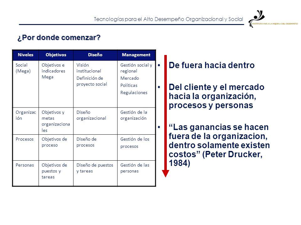 Tecnologías para el Alto Desempeño Organizacional y Social Fases que siguen los proyectos estratégicos Modelo de Desarrollo Plan Estratégico Plan de E