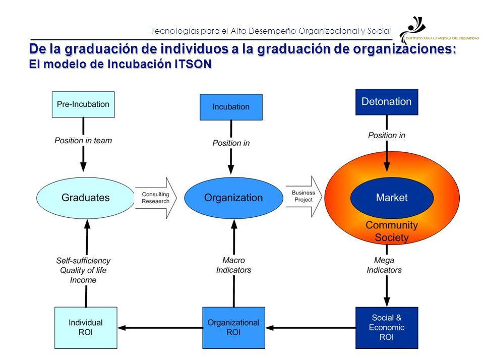 Tecnologías para el Alto Desempeño Organizacional y Social ¿Por donde comenzar? NivelesObjetivosDiseñoManagement Social (Mega) Objetivos e indicadores