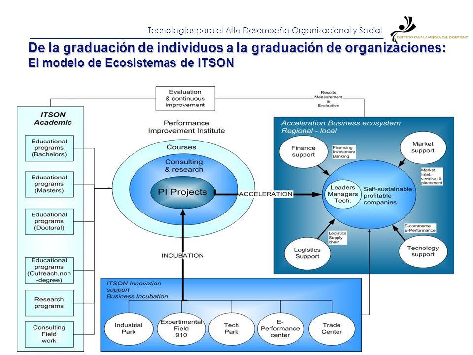 Tecnologías para el Alto Desempeño Organizacional y Social De la graduación de individuos a la graduación de organizaciones: El modelo de Incubación I