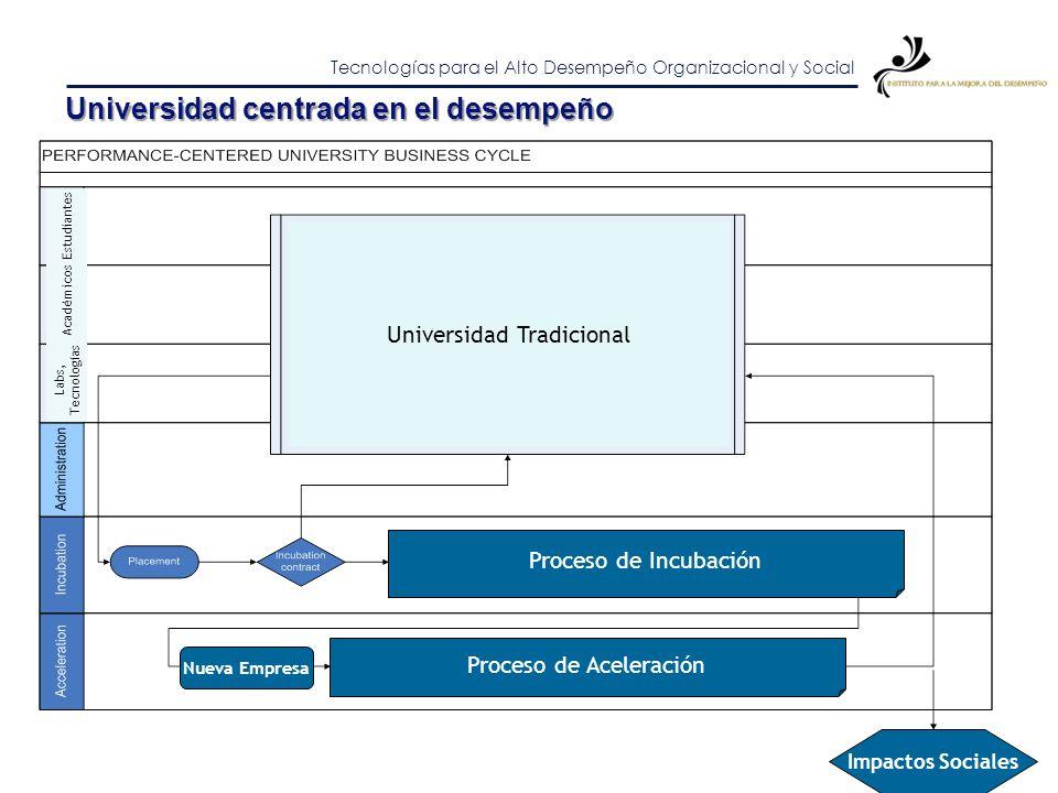 Tecnologías para el Alto Desempeño Organizacional y Social De la graduación de individuos a la graduación de organizaciones: El modelo de Ecosistemas