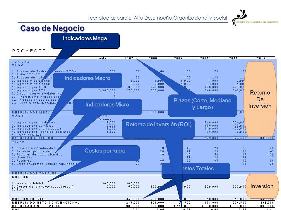 Tecnologías para el Alto Desempeño Organizacional y Social Proceso de Incubación Proceso de Aceleración Impactos Sociales Nueva Empresa Universidad Tr