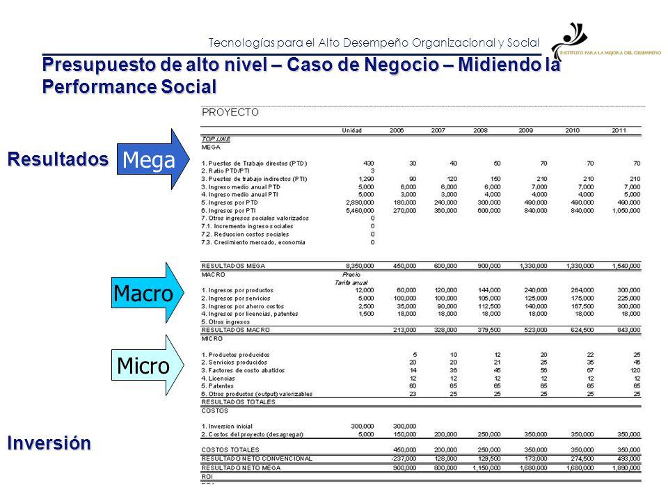 Tecnologías para el Alto Desempeño Organizacional y Social Caso de Negocio Indicadores Mega Indicadores Macro Indicadores Micro Costos por rubro Costo