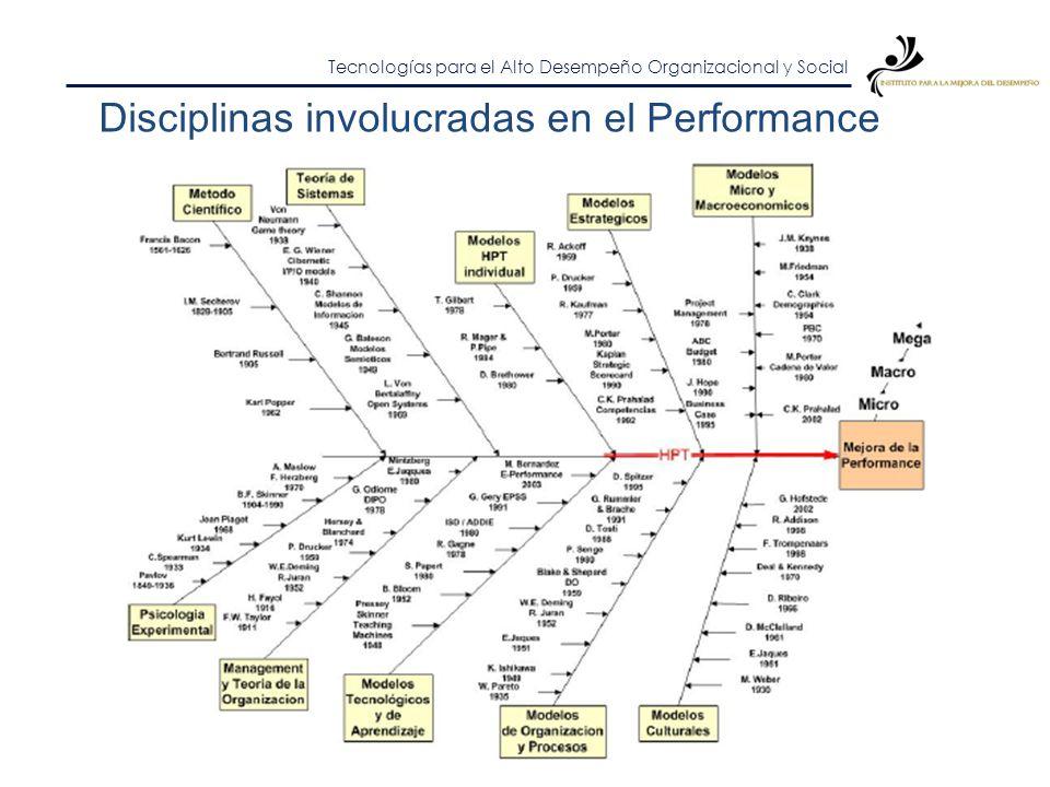 Tecnologías para el Alto Desempeño Organizacional y Social HPT: Human Performance Technology Metodología para gestionar y planificar cambios y mejoras