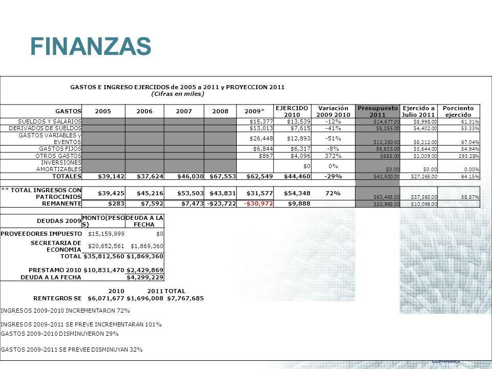 FINANZAS GASTOS E INGRESO EJERCIDOS de 2005 a 2011 y PROYECCION 2011 (Cifras en miles) GASTOS20052006200720082009* EJERCIDO 2010 Variación 2009 2010 Presupuesto 2011 Ejercido a Julio 2011 Porciento ejercido SUELDOS Y SALARIOS $15,377$13,539-12% $14,677.00$8,998.0061.31% DERIVADOS DE SUELDOS $13,013$7,615-41% $8,255.00$4,402.0053.33% GASTOS VARIABLES y EVENTOS $26,448$12,893-51% $12,250.00$8,212.0067.04% GASTOS FIJOS $6,844$6,317-8% $6,633.00$3,644.0054.94% OTROS GASTOS $867$4,096372% $685.00$2,009.00293.28% INVERSIONES AMORTIZABLES $00% $0.00 0.00% TOTALES$39,142$37,624$46,030$67,553$62,549$44,460-29% $42,500.00$27,265.0064.15% ** TOTAL INGRESOS CON PATROCINIOS $39,425$45,216$53,503$43,831$31,577$54,34872% $63,465.00$37,363.0058.87% REMANENTE$283$7,592$7,473-$23,722-$30,972$9,888 $20,965.00$10,098.00 DEUDAS 2009 MONTO(PESO S) DEUDA A LA FECHA PROVEEDORES IMPUESTO$15,159,999$0 SECRETARIA DE ECONOMIA $20,652,561$1,869,360 TOTAL$35,812,560$1,869,360 PRESTAMO 2010$10,831,470$2,429,869 DEUDA A LA FECHA $4,299,229 20102011TOTAL RENTEGROS SE$6,071,677$1,696,008$7,767,685 INGRESOS 2009-2010 INCREMENTARON 72% INGRESOS 2009-2011 SE PREVE INCREMENTARAN 101% GASTOS 2009-2010 DISMINUYERON 29% GASTOS 2009-2011 SE PREVEE DISMINUYAN 32%