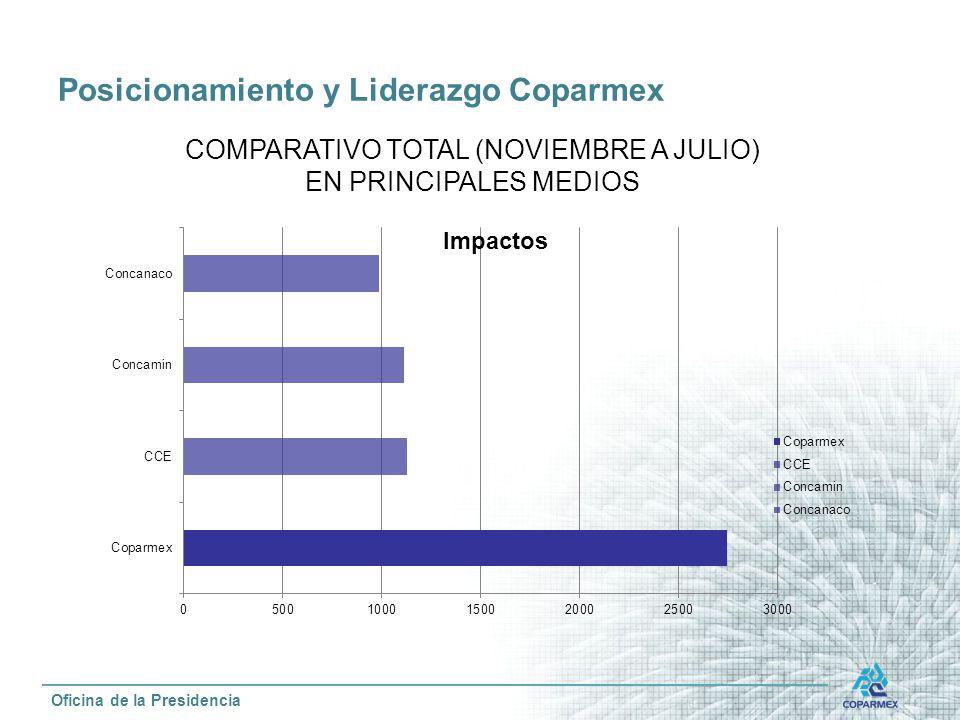 Posicionamiento y Liderazgo Coparmex Oficina de la Presidencia COMPARATIVO TOTAL (NOVIEMBRE A JULIO) EN PRINCIPALES MEDIOS