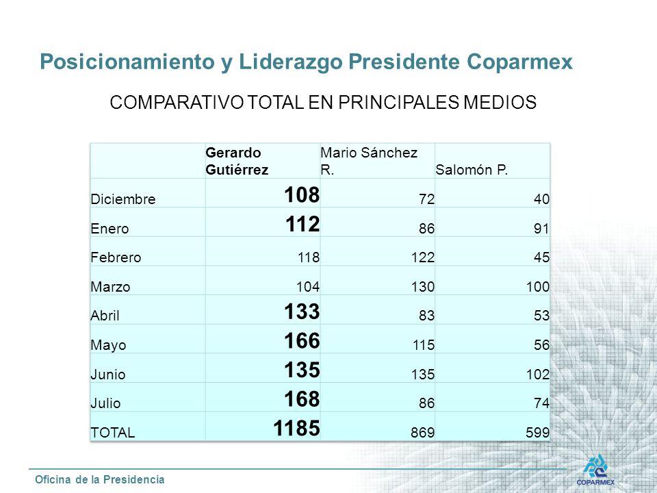 Posicionamiento y Liderazgo Presidente Coparmex Oficina de la Presidencia COMPARATIVO TOTAL EN PRINCIPALES MEDIOS
