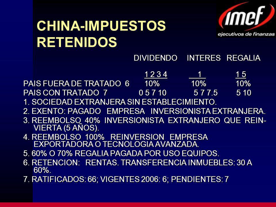 CHINA-IMPUESTOS RETENIDOS DIVIDENDO INTERES REGALIA 1 2 3 4 1 1 5 1 2 3 4 1 1 5 PAIS FUERA DE TRATADO 6 10% 10% 10% PAIS CON TRATADO 7 0 5 7 10 5 7 7.5 5 10 1.
