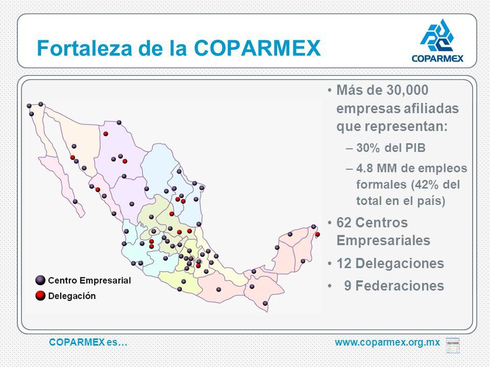 COPARMEX es…www.coparmex.org.mx Fortaleza de la COPARMEX Más de 30,000 empresas afiliadas que representan: –30% del PIB –4.8 MM de empleos formales (42% del total en el país) 62 Centros Empresariales 12 Delegaciones 9 Federaciones