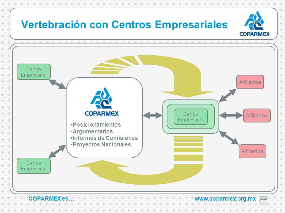 COPARMEX es…www.coparmex.org.mx Vertebración con Centros Empresariales Centro Empresarial Afiliados Centro Empresarial Posicionamientos Argumentarios Informes de Comisiones Proyectos Nacionales