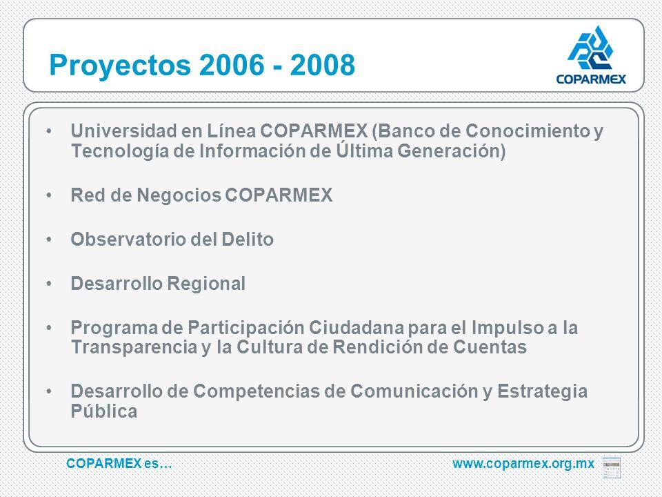 COPARMEX es…www.coparmex.org.mx Proyectos 2006 - 2008 Universidad en Línea COPARMEX (Banco de Conocimiento y Tecnología de Información de Última Generación) Red de Negocios COPARMEX Observatorio del Delito Desarrollo Regional Programa de Participación Ciudadana para el Impulso a la Transparencia y la Cultura de Rendición de Cuentas Desarrollo de Competencias de Comunicación y Estrategia Pública