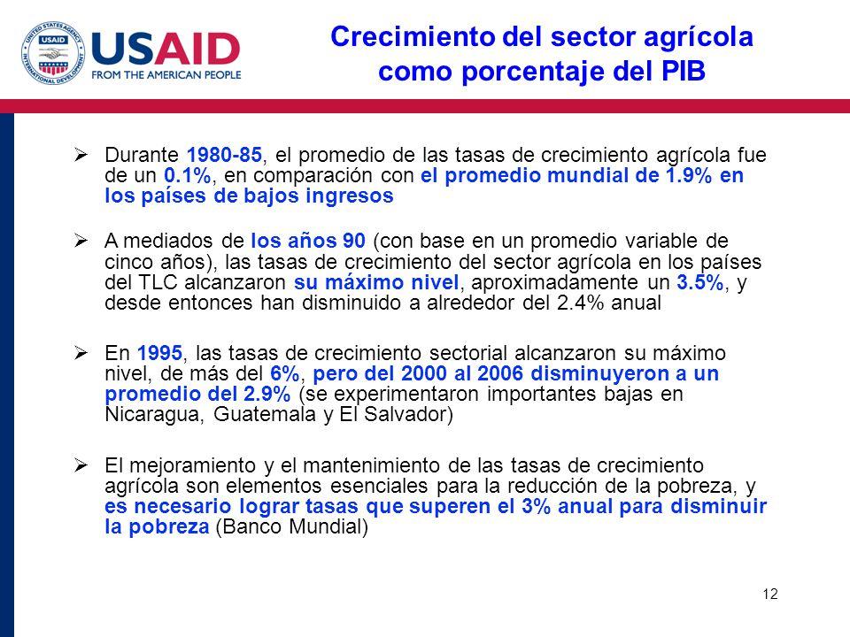 12 Crecimiento del sector agrícola como porcentaje del PIB Durante 1980-85, el promedio de las tasas de crecimiento agrícola fue de un 0.1%, en compar