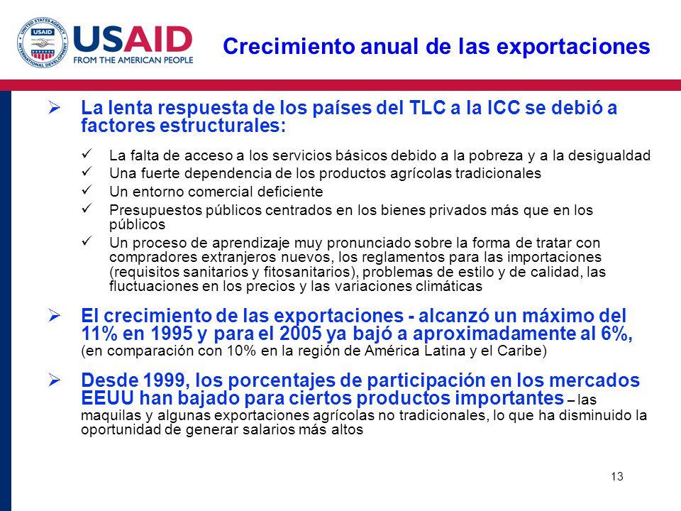 13 Crecimiento anual de las exportaciones La lenta respuesta de los países del TLC a la ICC se debió a factores estructurales: La falta de acceso a lo