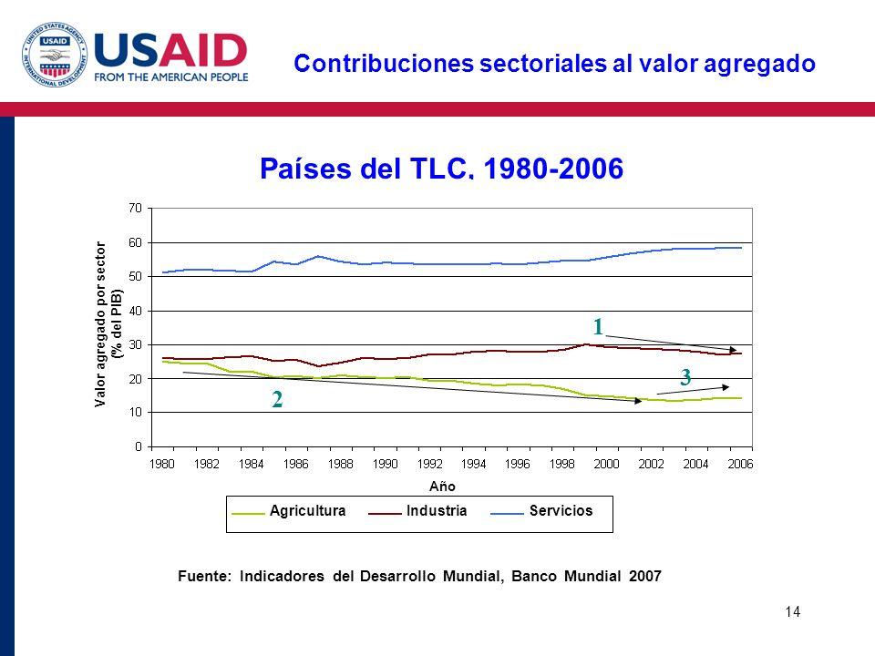 14 Contribuciones sectoriales al valor agregado Países del TLC, 1980-2006 Año AgriculturaIndustriaServicios 2 3 1 Valor agregado por sector (% del PIB