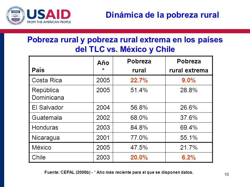 16 Dinámica de la pobreza rural Pobreza rural y pobreza rural extrema en los países del TLC vs. México y Chile País Año * Pobreza rural Pobreza rural