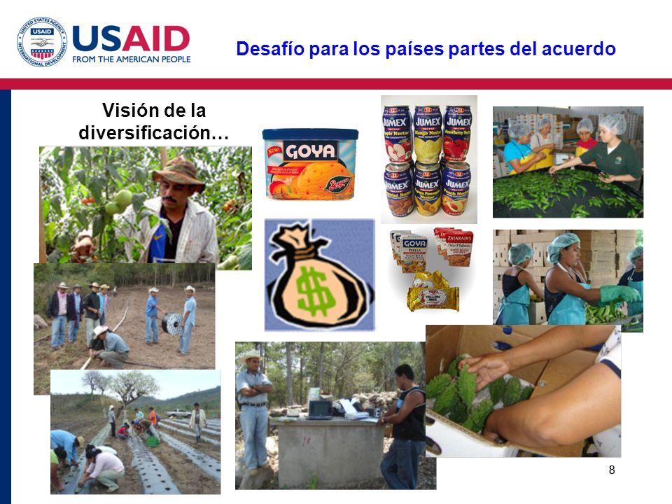 9 Producto Interno Bruto y Valor Agregado Agricultura Primaria (PIB Ag / PIB) Sector Agropecuario y de Alimentos (PIB agrícola ampliado/ PIB) Canadá1.8%15.3% Estados Unidos0.7%8.1% México4.6%24.5% Costa Rica11.3%32.5% Colombia8.0%32.1% Perú6.6%31.8% Venezuela4.0%20.5% Chile5.6%32.1% Argentina4.6%32.2% Brasil4.3%26.2% Uruguay6.2%34.8% The Multidimensional Role of Agriculture in the 21st Century.