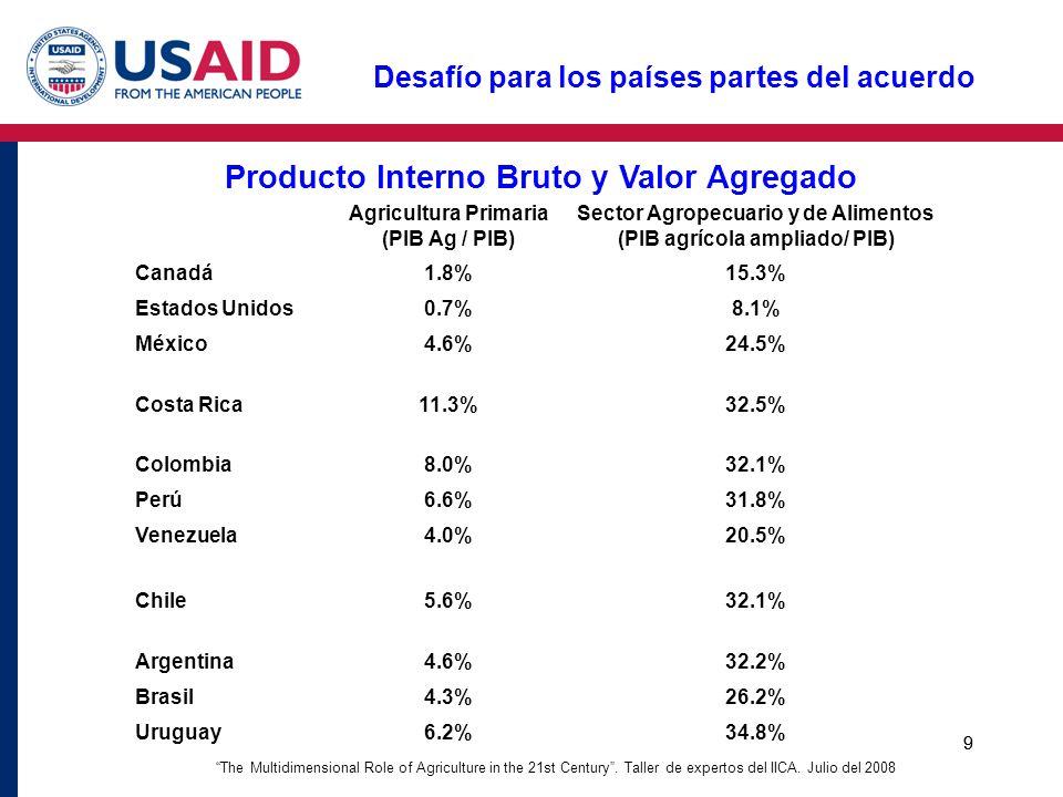 9 Producto Interno Bruto y Valor Agregado Agricultura Primaria (PIB Ag / PIB) Sector Agropecuario y de Alimentos (PIB agrícola ampliado/ PIB) Canadá1.