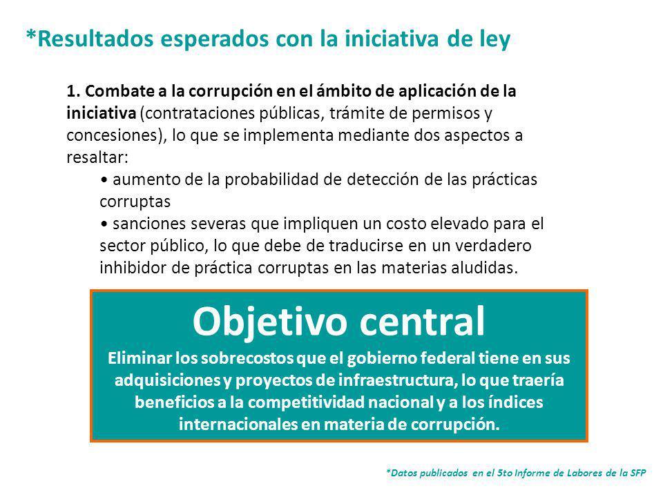 12 *Resultados esperados con la iniciativa de ley *Datos publicados en el 5to Informe de Labores de la SFP 1.