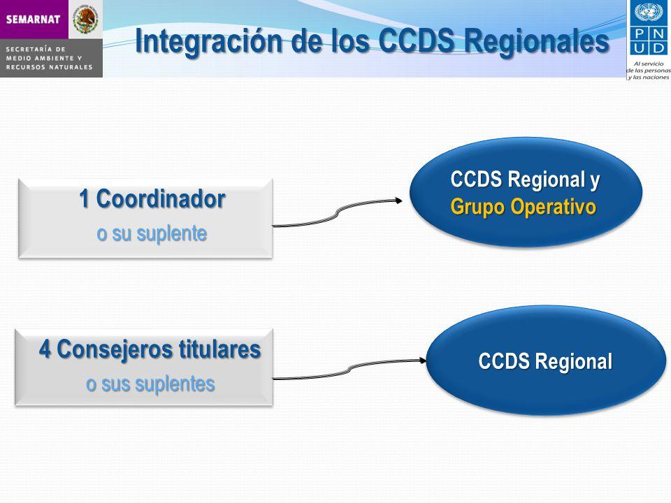 CCDS Regional y Grupo Operativo CCDS Regional y Grupo Operativo 1 Coordinador o su suplente 1 Coordinador o su suplente 4 Consejeros titulares o sus suplentes 4 Consejeros titulares o sus suplentes CCDS Regional CCDS Regional Integración de los CCDS Regionales