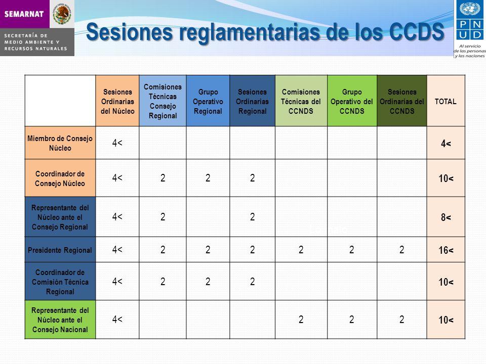 Lo malo Sesiones Ordinarias del Núcleo Comisiones Técnicas Consejo Regional Grupo Operativo Regional Sesiones Ordinarias Regional Comisiones Técnicas