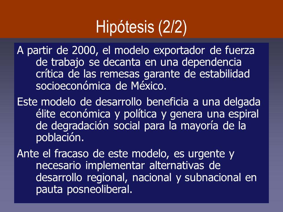 Hipótesis (2/2) A partir de 2000, el modelo exportador de fuerza de trabajo se decanta en una dependencia crítica de las remesas garante de estabilidad socioeconómica de México.