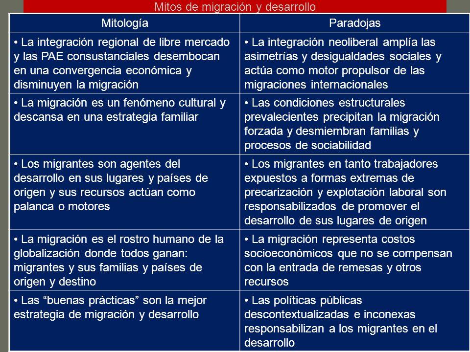 Mitos de migración y desarrollo MitologíaParadojas La integración regional de libre mercado y las PAE consustanciales desembocan en una convergencia económica y disminuyen la migración La integración neoliberal amplía las asimetrías y desigualdades sociales y actúa como motor propulsor de las migraciones internacionales La migración es un fenómeno cultural y descansa en una estrategia familiar Las condiciones estructurales prevalecientes precipitan la migración forzada y desmiembran familias y procesos de sociabilidad Los migrantes son agentes del desarrollo en sus lugares y países de origen y sus recursos actúan como palanca o motores Los migrantes en tanto trabajadores expuestos a formas extremas de precarización y explotación laboral son responsabilizados de promover el desarrollo de sus lugares de origen La migración es el rostro humano de la globalización donde todos ganan: migrantes y sus familias y países de origen y destino La migración representa costos socioeconómicos que no se compensan con la entrada de remesas y otros recursos Las buenas prácticas son la mejor estrategia de migración y desarrollo Las políticas públicas descontextualizadas e inconexas responsabilizan a los migrantes en el desarrollo