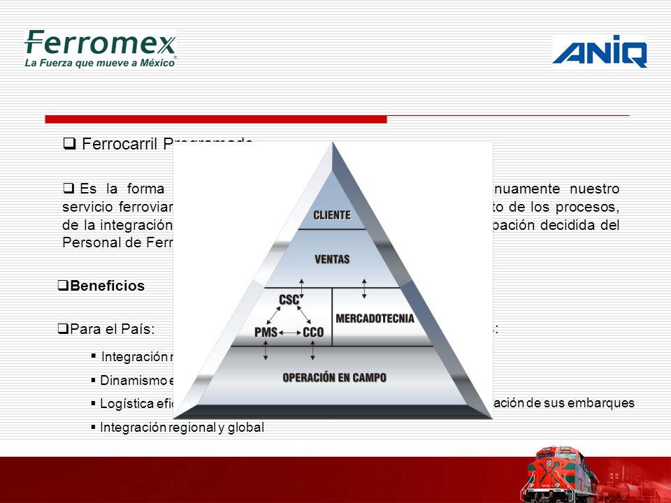 Ferrocarril Programado Es la forma de diseñar, operar, controlar y mejorar continuamente nuestro servicio ferroviario, a través de la estandarización y cumplimiento de los procesos, de la integración funcional de las áreas operativas, con la participación decidida del Personal de Ferromex y la intervención activa del Cliente.