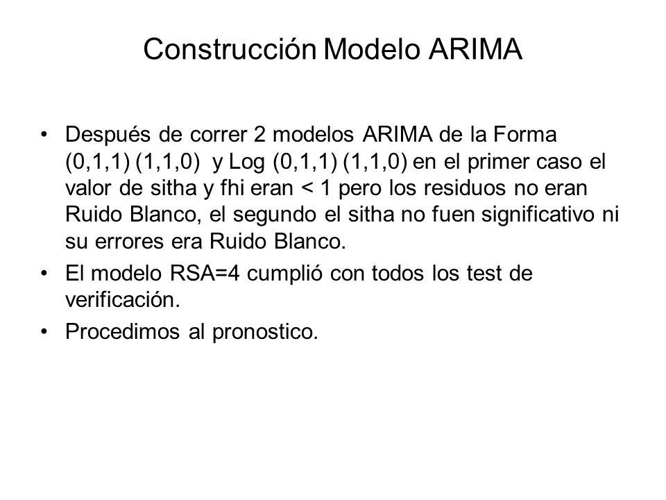 Construcción Modelo ARIMA Después de correr 2 modelos ARIMA de la Forma (0,1,1) (1,1,0) y Log (0,1,1) (1,1,0) en el primer caso el valor de sitha y fh