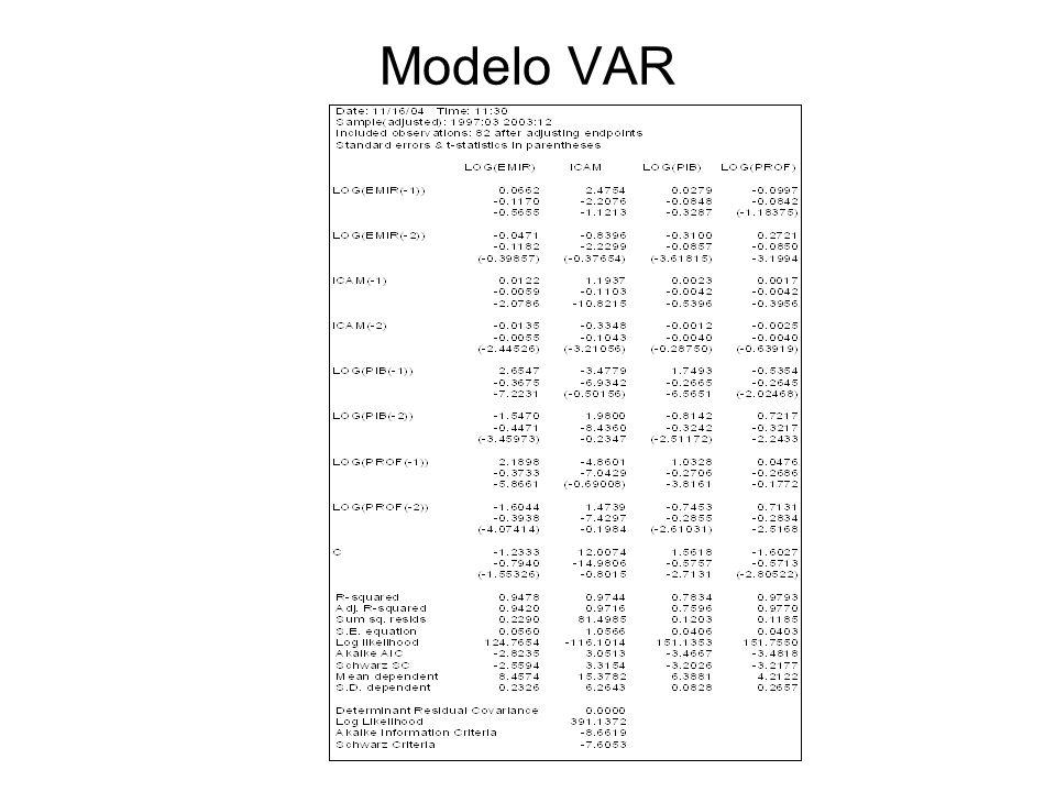 Modelo VAR