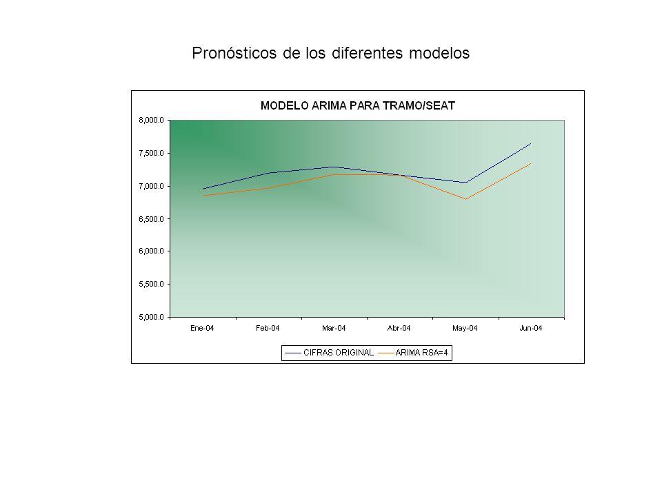 Pronósticos de los diferentes modelos