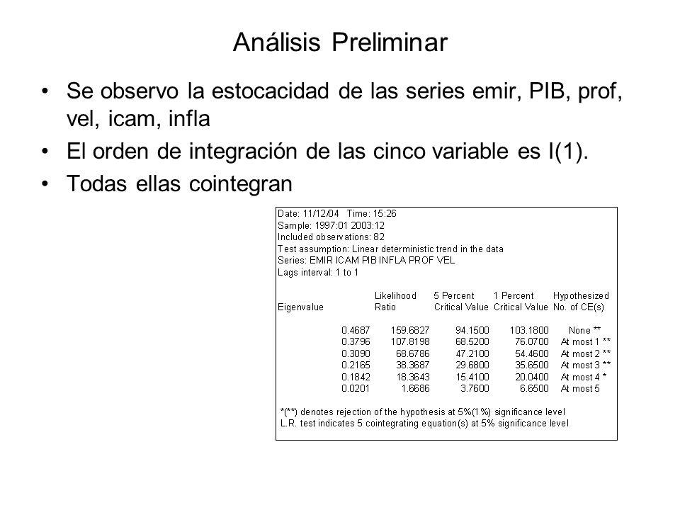 Análisis Preliminar Se observo la estocacidad de las series emir, PIB, prof, vel, icam, infla El orden de integración de las cinco variable es I(1). T