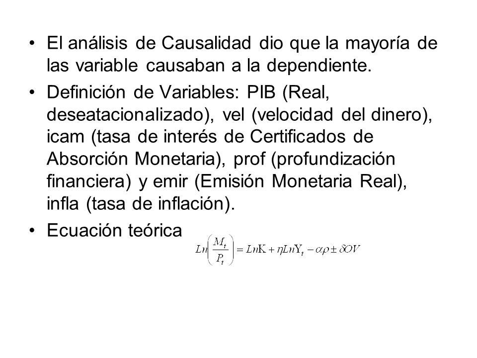 El análisis de Causalidad dio que la mayoría de las variable causaban a la dependiente. Definición de Variables: PIB (Real, deseatacionalizado), vel (
