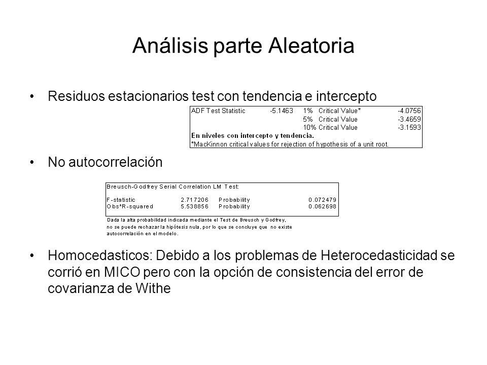 Análisis parte Aleatoria Residuos estacionarios test con tendencia e intercepto No autocorrelación Homocedasticos: Debido a los problemas de Heteroced