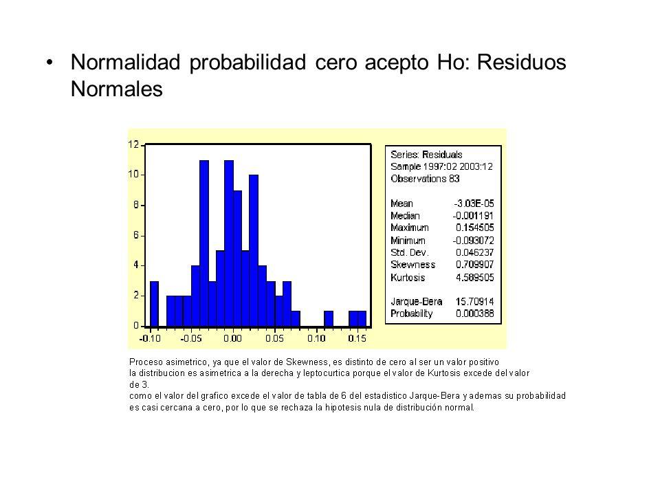Normalidad probabilidad cero acepto Ho: Residuos Normales