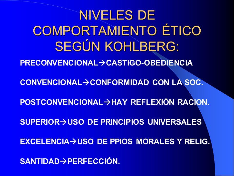 NIVELES DE COMPORTAMIENTO ÉTICO SEGÚN KOHLBERG: PRECONVENCIONAL CASTIGO-OBEDIENCIA CONVENCIONAL CONFORMIDAD CON LA SOC. POSTCONVENCIONAL HAY REFLEXIÓN