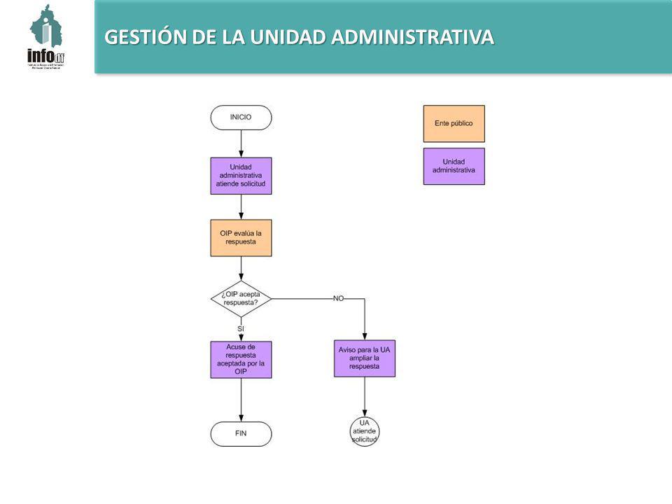 GESTIÓN DE LA UNIDAD ADMINISTRATIVA