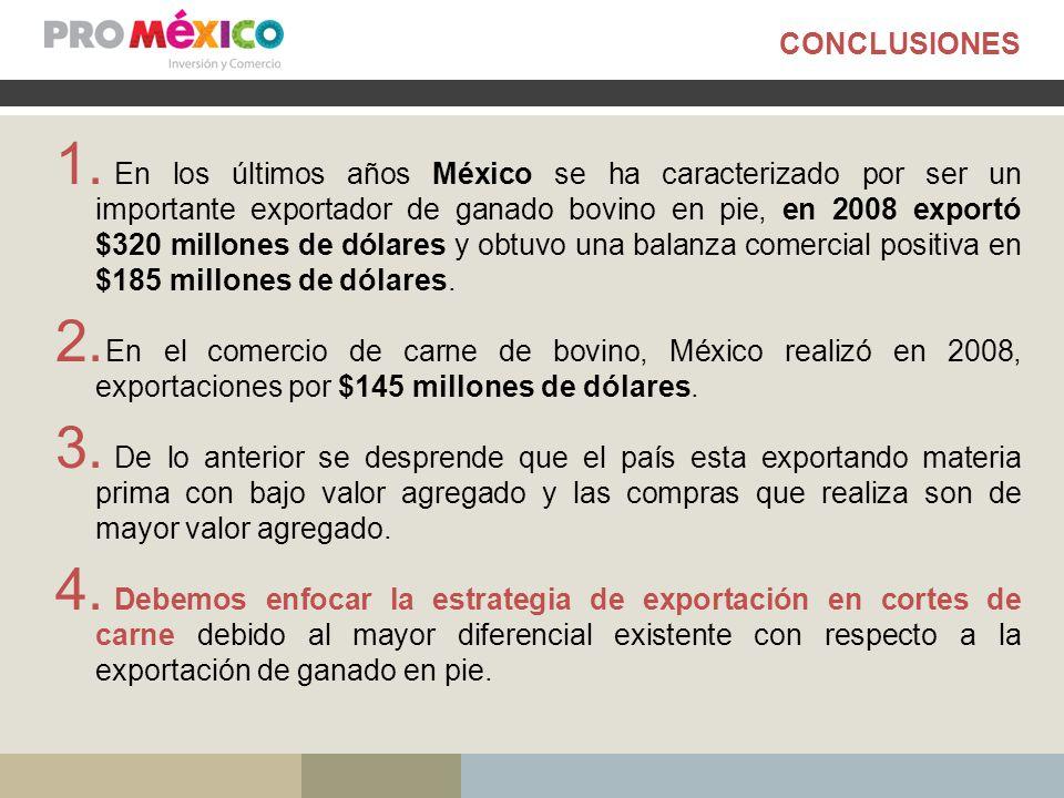 CONCLUSIONES 1. En los últimos años México se ha caracterizado por ser un importante exportador de ganado bovino en pie, en 2008 exportó $320 millones