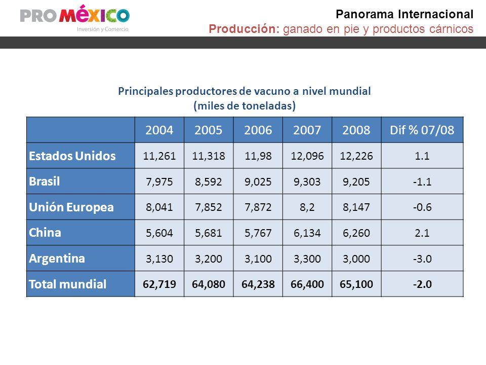 Panorama Internacional Importación: ganado en pie y productos cárnicos Importaciones de ANIMALES VIVOS de la especie Bovina, 2006-2008 (Millones de dólares) País Millones de dólares% de cambioParticipación 2006200720082008/2007% Total del Reporte4,8725,3325,4422.06 Estados Unidos1,5571,8971,788-5.7633% Italia1,6041,4701,329-9.6324% Venezuela19423842980.398% Indonesia11121838777.17% España324322211-34.314% México668913550.642% Fuente: World Trade Atlas.