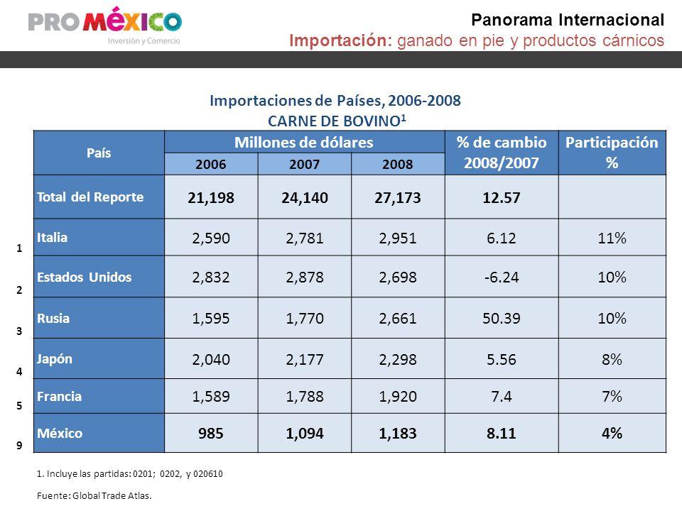Panorama Internacional Exportación: ganado en pie y productos cárnicos Exportaciones de ANIMALES VIVOS de la especie Bovina, 2006-2008 País Millones de dólares% de cambioParticipación 2006200720082008/2007% Total del Reporte 5,7956,2016,3001.59 Francia 1,7041,6451,617-1.7226% Canadá 1,0441,4511,5537.0425% Australia 33743753121.498% Brasil 7326539046.986% México 655474320-32.565% Fuente: World Trade Atlas.